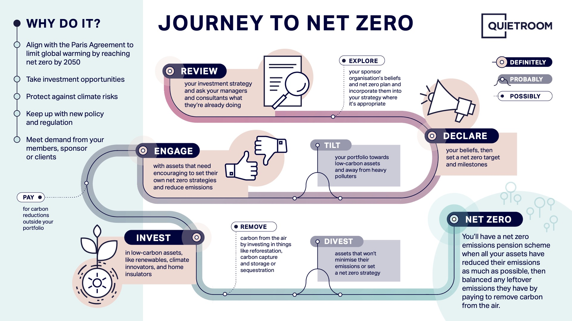 Visual description of how a pension scheme might align with a net zero target