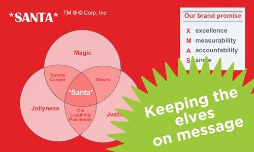 The Santa*Brand book